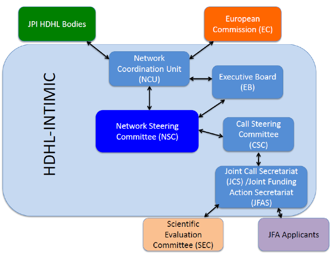 framework-hdhl-intimic